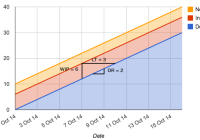 Cumulative flow diagram littles law and cfds ccuart Choice Image