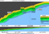 Cumulative flow diagram actionable agile analytics ccuart Images